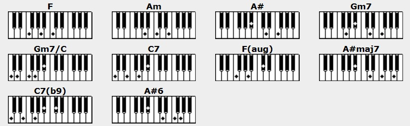 Piano tablature piano debutant : What a wonderful world - Louis Armstrong - Piano, tablature et accords
