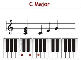 Accord de Do majeur (C maj) et position des doigts