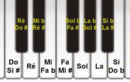 Clavier et notes