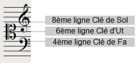 3 Clés - portée unique