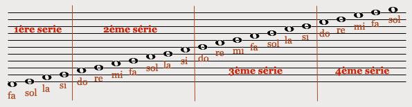 Portée générale de 11 lignes (source : solfego.fr)