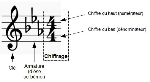 Clé - armature - chiffrage