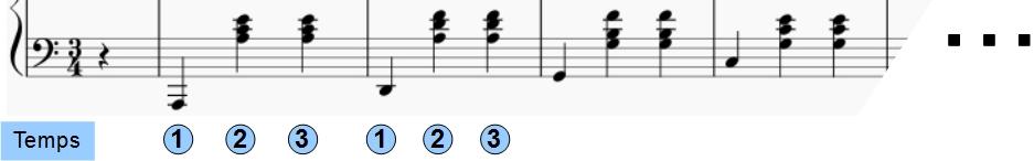 Premières mesures de la main gauche de la valse KK IVb n°11 de Chopin