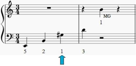Ce passage est joué par la main gauche. Entre Si et Sol #, le majeur passe sur le pouce. La main peut se décoller un peu du clavier pour faciliter le geste.