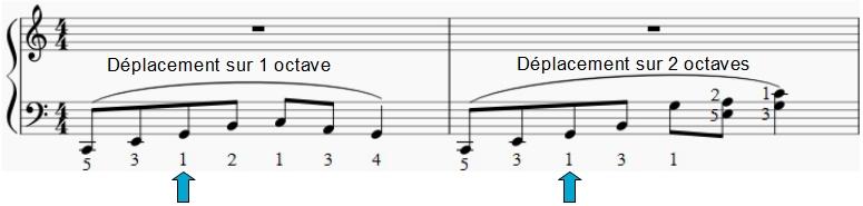 La main change de position une fois le passage du pouce effectué. Elle reste sur la même octave ou elle atteint l'octave supérieure.