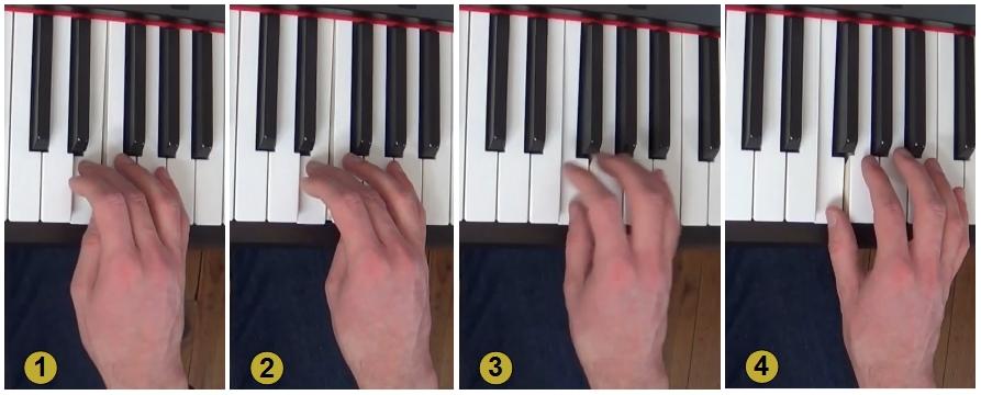 On découpe le passage du pouce : 1- le pouce commence à se plier sous les doigts ; 2- le pouce se plie jusqu'à se positionner au-dessus de la touche à jouer (si elle est proche) ; 3- le pouce jouer et en même temps la main se déplie ; 4- la main adopte une nouvelle position pour continuer à jouer (selon les prochaines notes)