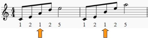 Le pouce passe sous le Mi. Pour jouer le La, la liaison est encore faisable (selon la taille de notre main). Par contre, pour jouer le Si, on décollera un peu la main du clavier si on ne peut pas jouer autrement.