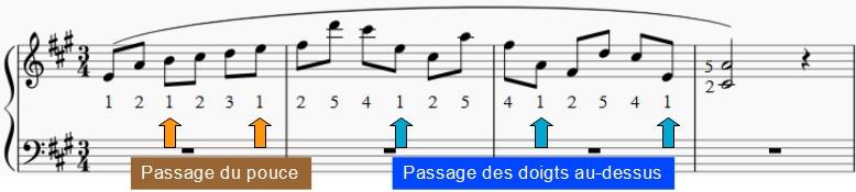 Illustration dans cet extrait d'une valse de Chopin (op. 34 n°2) : quand il y a passage du pouce ou quand les doigts passent au-dessus. Sur le dernier passage, deux doigts sont plaqués après que le pouce ait joué.