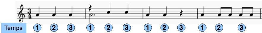 Quelques motifs rythmiques de la valse (basse)