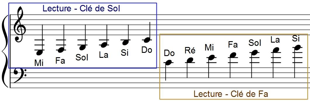 Lecture des notes en clé de Sol et clé de Fa dans les lignes supplémentaires entre les deux portées